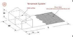 Schéma systému Terramesh, Maccaferri.